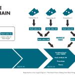 Mô hình miêu tả cách thức hoạt động của blockchain