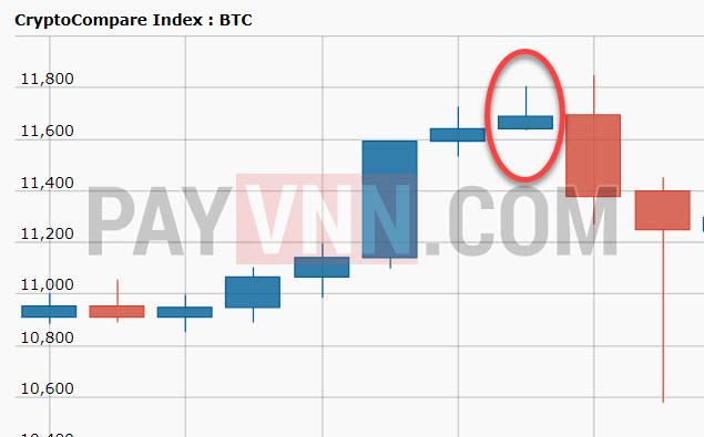 Nen Gravestone Doji trong thị trường Bitcoin