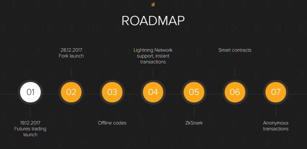 Road map B2X