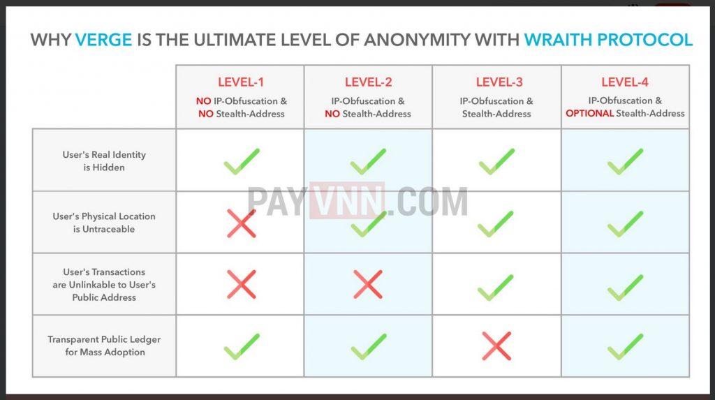 4 Cấp độ bảo mật của giao thức Wrait Protocol
