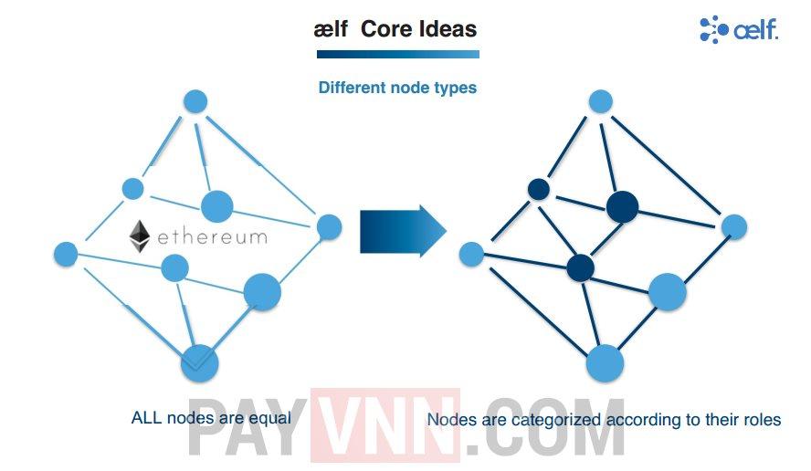 Aelf vs Ethereum