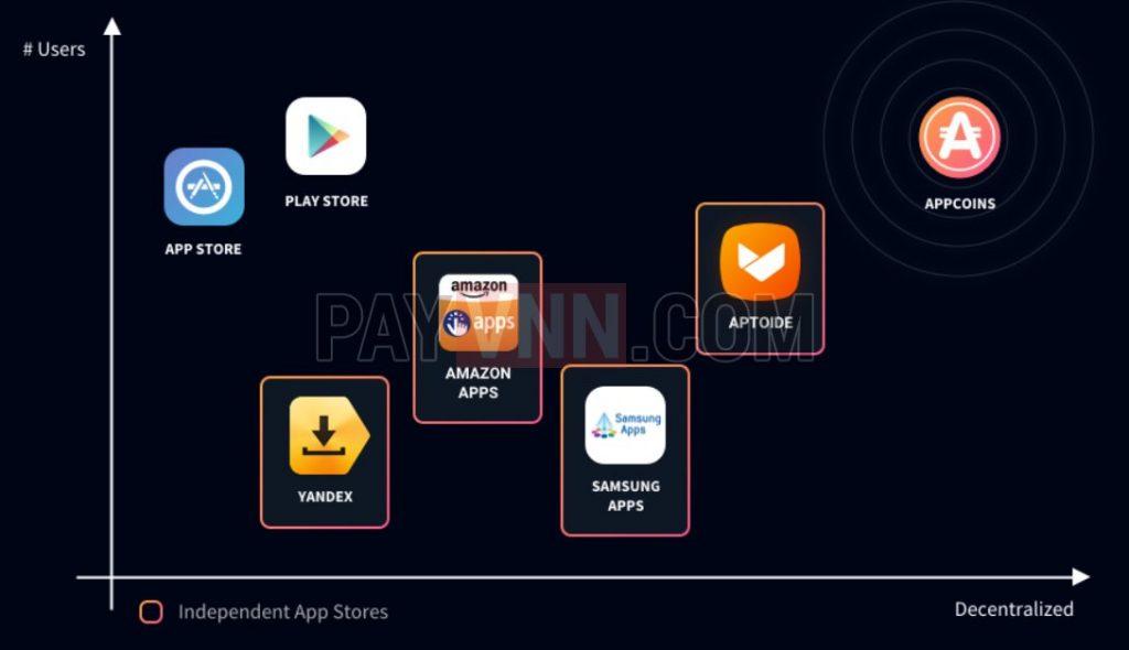 So sánh Aptoide và các kho ứng dụng khác