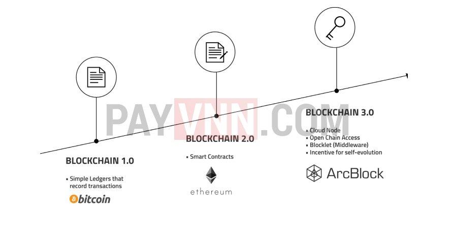Blockchain 3.0 Arcblock