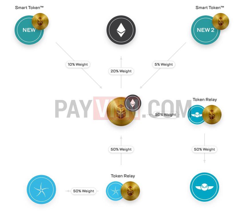 Cách thức hoạt động của Smart Token trong Bancor