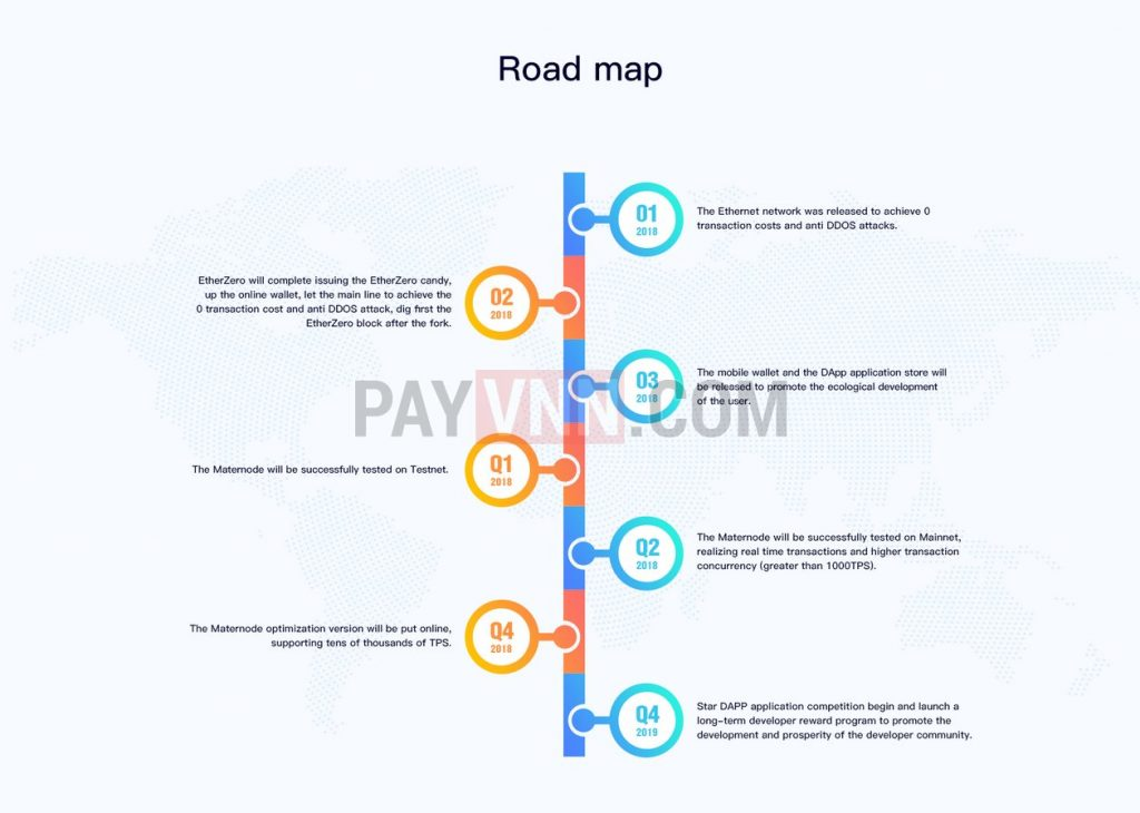 ETZ Roadmap