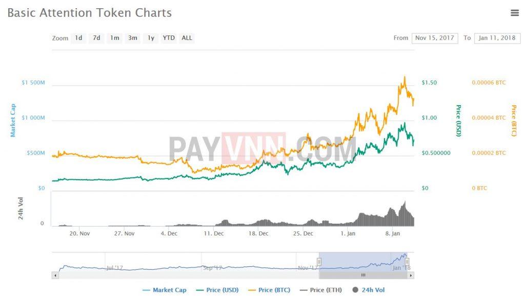 Giá của BAT token
