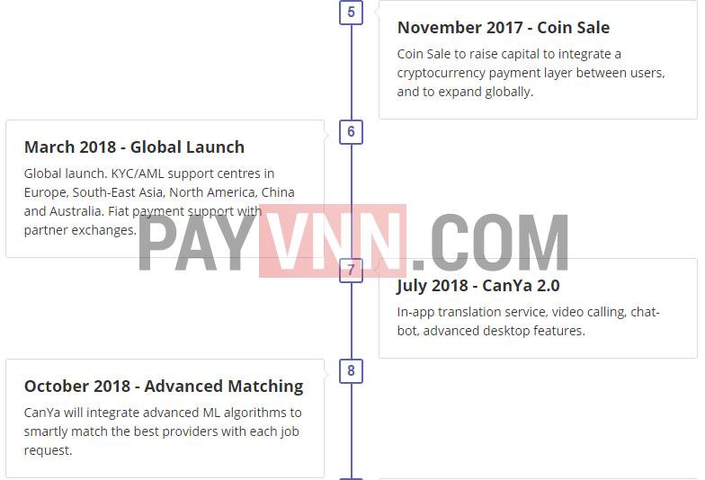 CanYa gây quỹ ICO mở rộng thị trường vào 10/2017
