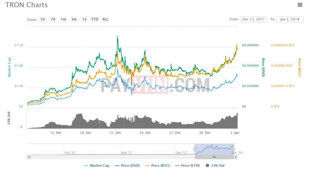 Tỉ giá và vốn hóa thị trường của TRX