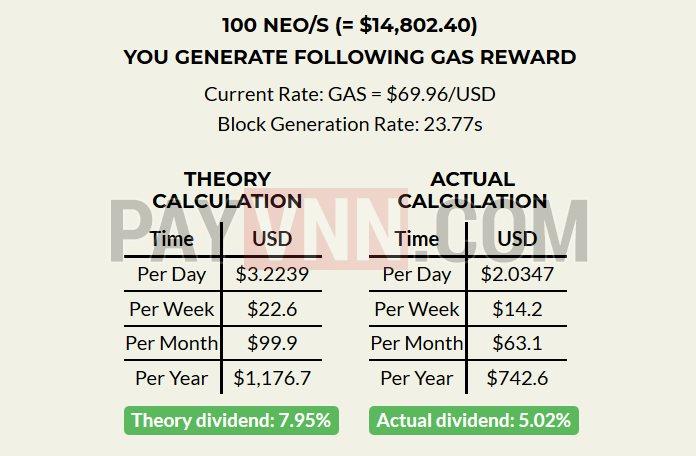 Tính toán lợi nhuận từ NEO