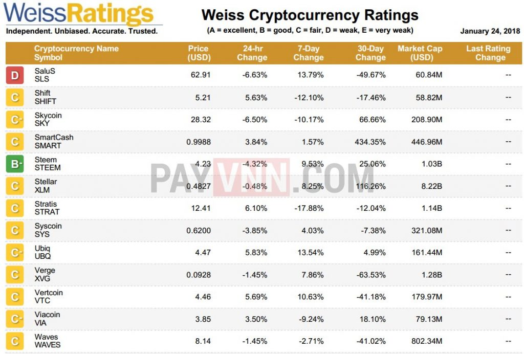 Weiss crypto ratings are