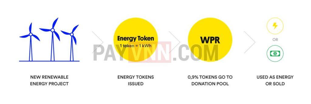 Wepower Token