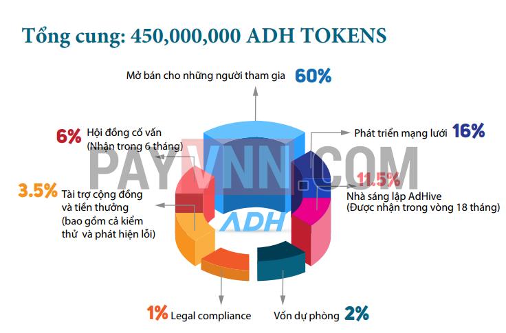 Cách phân chia token ADH