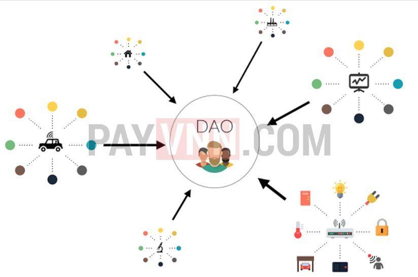 Mô hình hoạt động của DAO