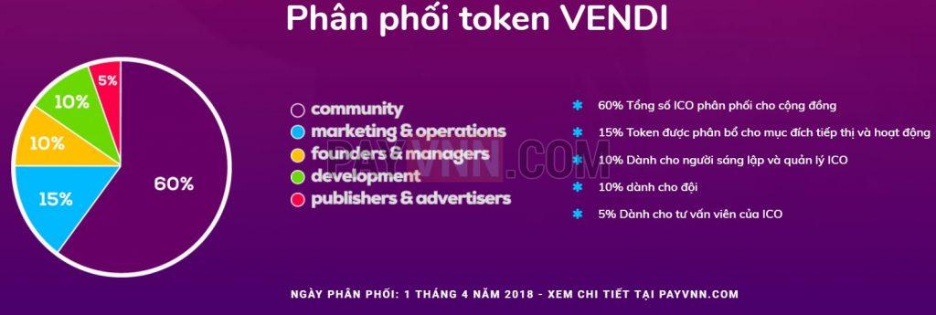 Phan phoi token VENDI