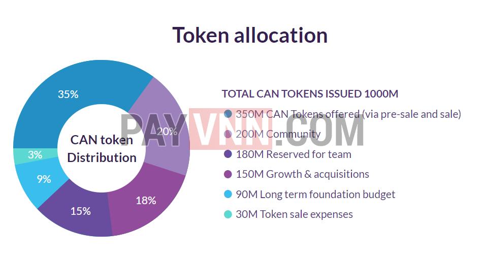 Cách thức phân bổ token CAN