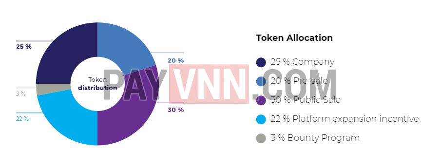 Cách thức phân bổ token CRL