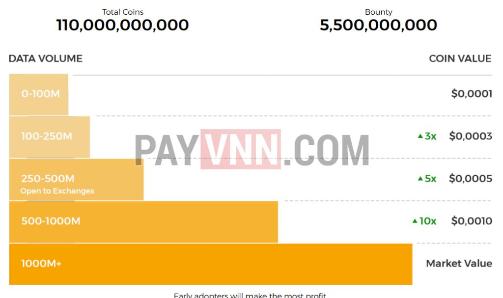 Chiến dịch Bounty càng có nhiều người tham gia thì giá trị token càng có thể tăng cao