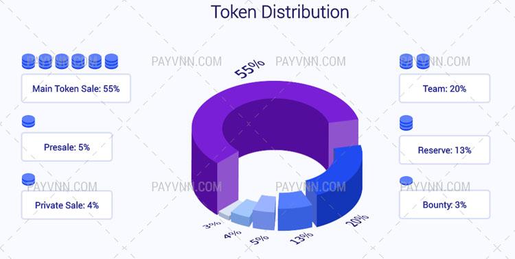 Cách thức phân bổ token LTN
