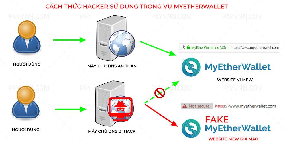 Cach thuc hacker su dung de hack DNS Google trong vu MyEtherWallet