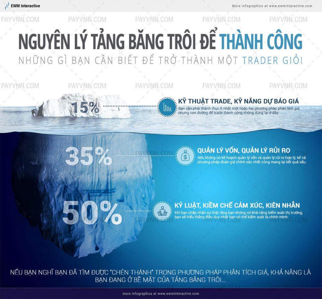 Tang ban troi trade coin