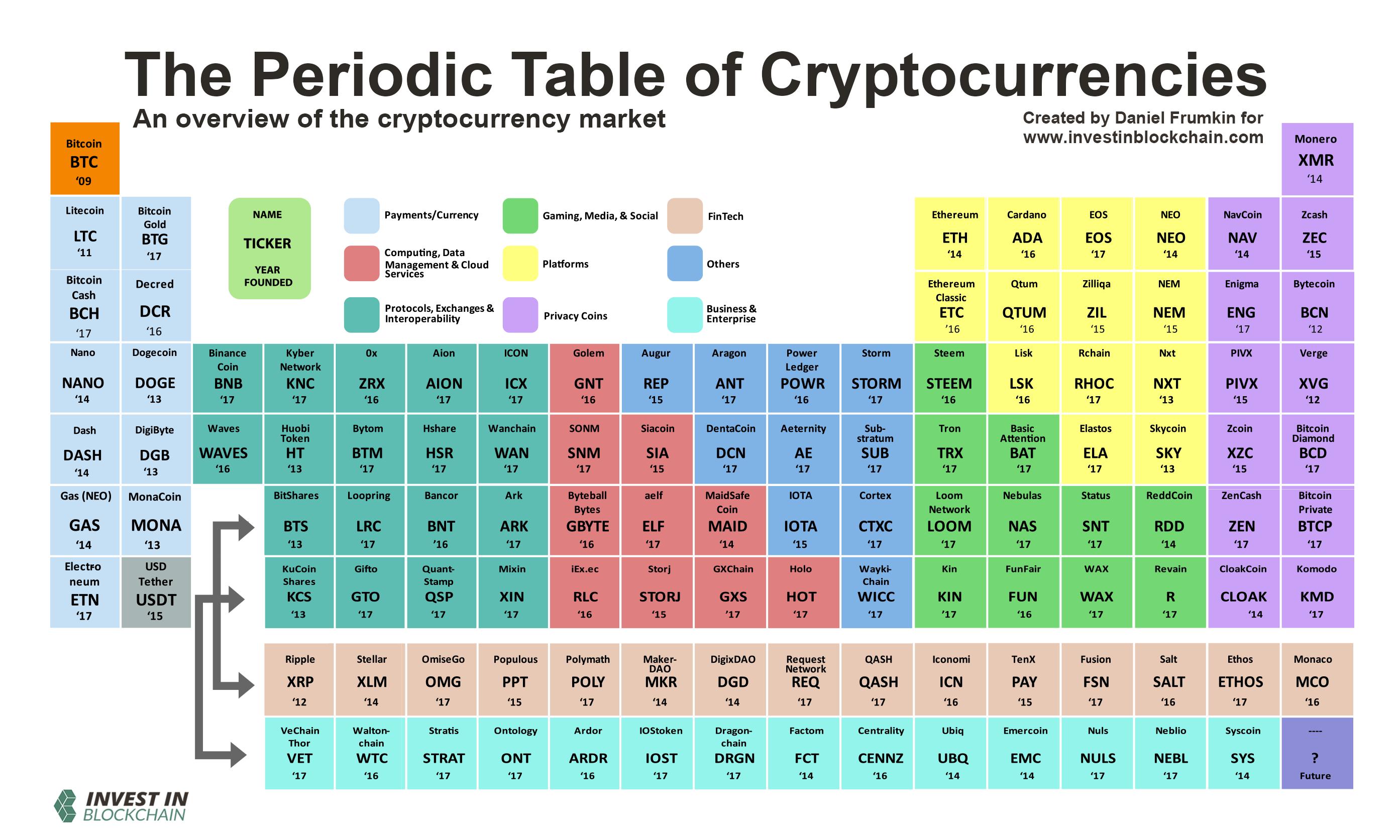Bảng phân loại cryptocurrency