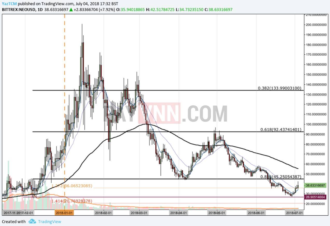 Chart NEO