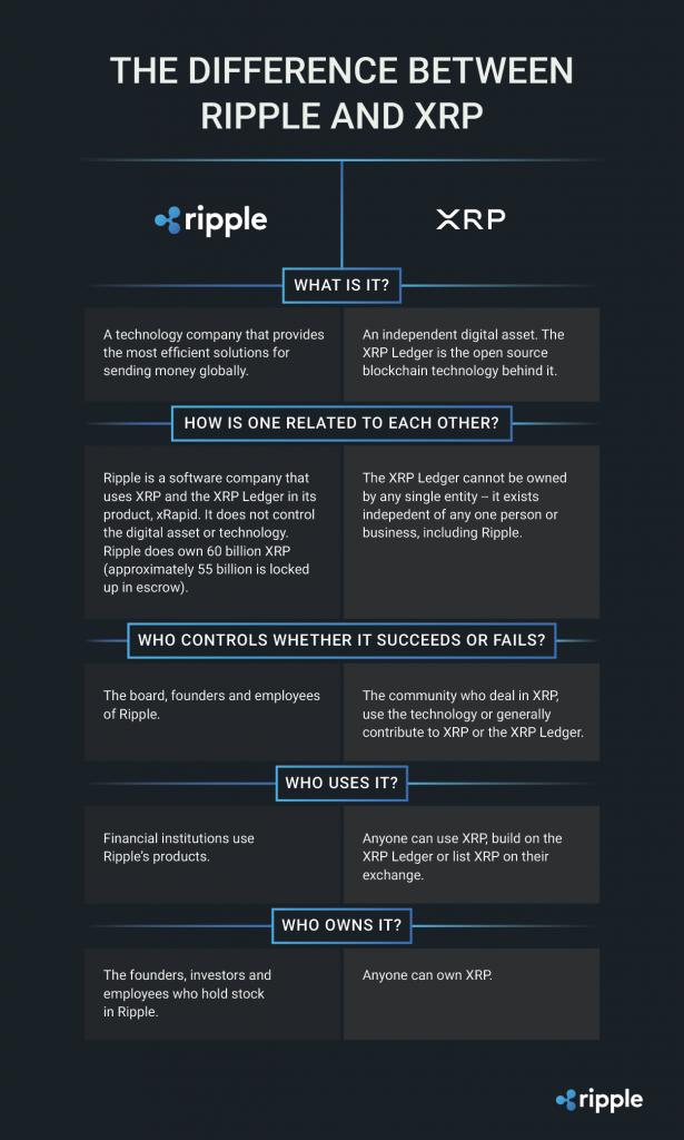 Sự khác biệt giữa Ripple và XRP