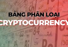 Phan loai Cryptocurrency