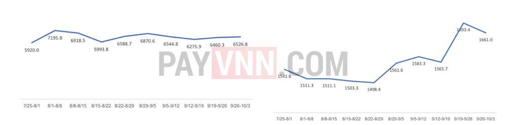 Trái: khối lượng giao dịch BTC (đơn vị triệu BTC). Phải: số lượng giao dịch trên mạng lưới BTC (đơn vị triệu)