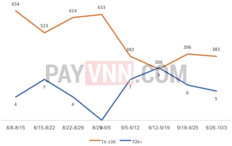 Giao dịch lớn và đặc biệt lớn trên mạng lưới BTC