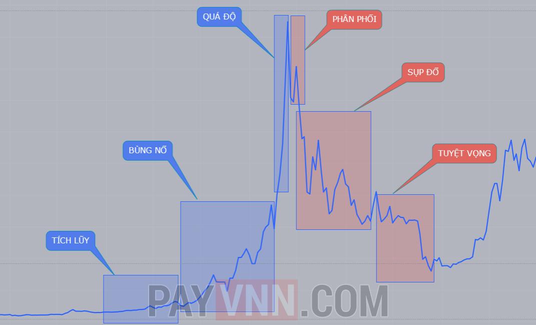 Các giai đoạn của thị trường theo Lý Thuyết Dow