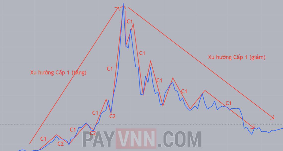 Xu hướng của thị trường theo Lý Thuyết Dow