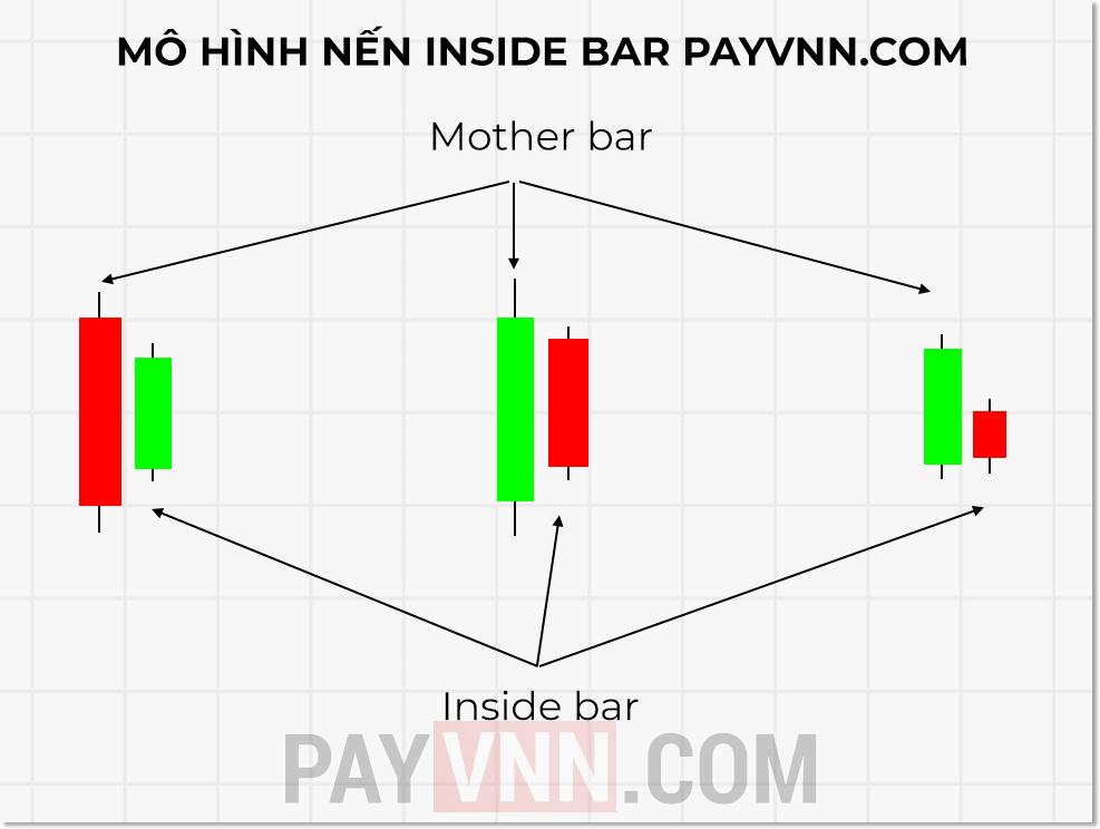 Mô hình nến Inside Bar trong Price Action