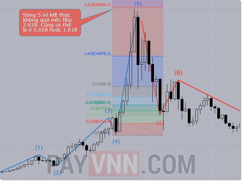 Đếm sóng 5 bằng Fibonacci thoái lui trên TradingView